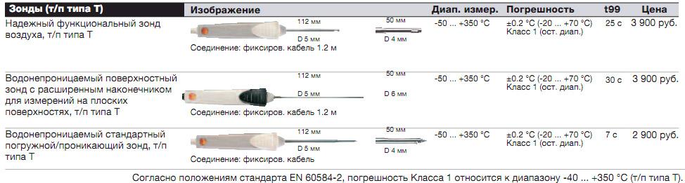 Технические характеристики зондов