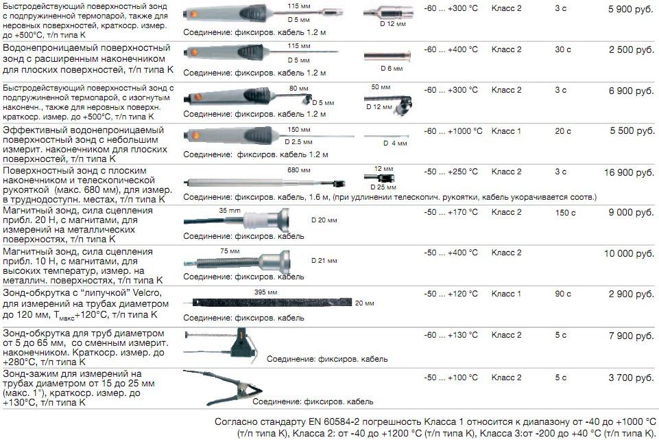 Технические характеристики зондов 2