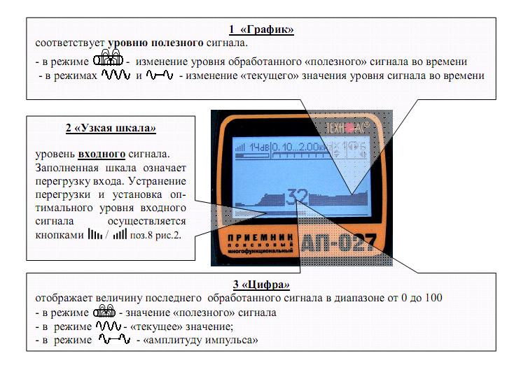 Окно График