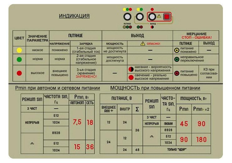 Принципы индикации и установки мощности генератора АГ-144