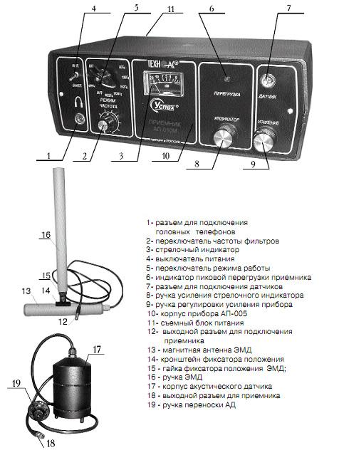 Внешний вид и органы управления приёмника, электромагнитного датчика и акустического датчика
