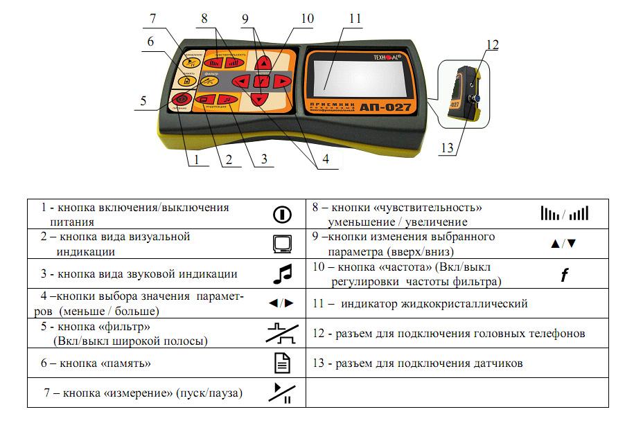 Органы управления приемника АП-027