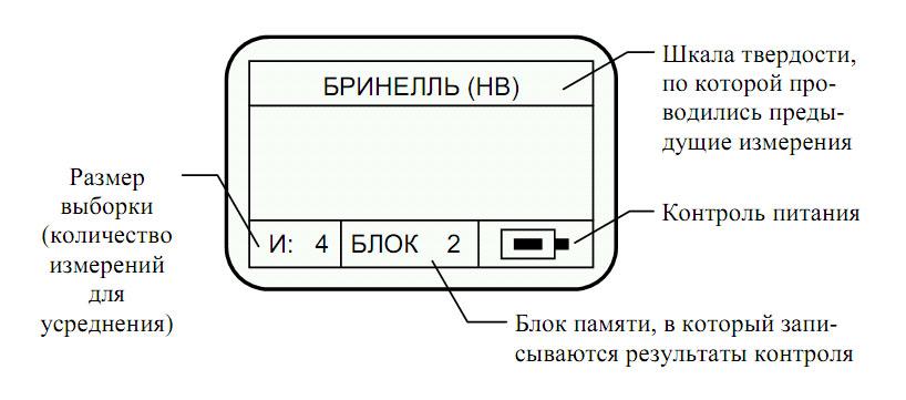 Экран прибора