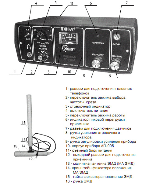 Внешний вид и органы управления приёмника и электромагнитного датчика