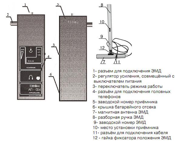 кабелеискателя