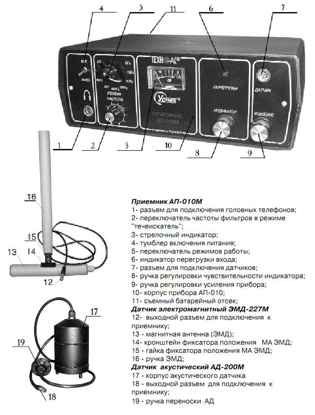Внешний вид, органы управления приёмника, электромагнитного и акустического датчиков
