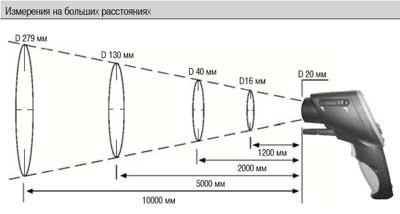 Измерение на больших расстояниях