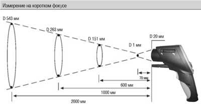 Измерение на коротком фокусе