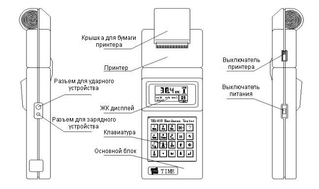 Основной блок прибора