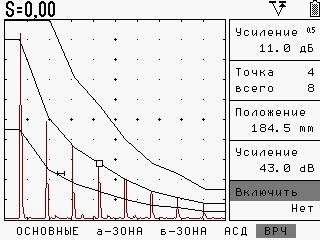Функция ВРЧ